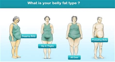 how to get rid of tummy fat after c section obesity weight loss homeopathic treatment medicine remedies