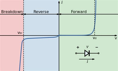 what is the purpose of a pn junction diode pn junction diode and its forward bias bias characteristics