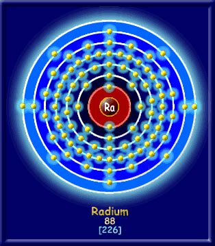How Many Protons And Electrons Are In Radon 88 Radium 6th Thinglink
