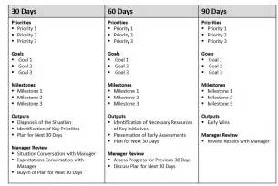 Sle 90 Day Plan For New Template by The 90 Days Your Road Map For Success At A New
