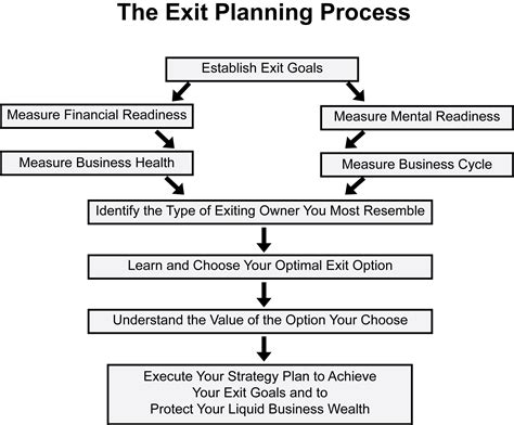 business exit strategy template the business exit planning process don t get stuck in