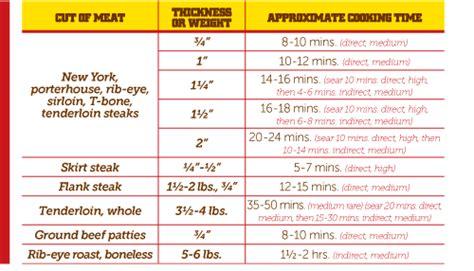 Grill Temp For Filet Mignon by Beef Tenderloin Temperature Chart