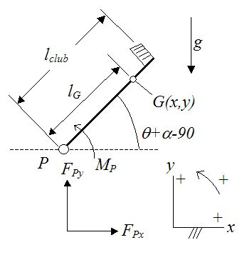 physics diagrams physics of a golf swing
