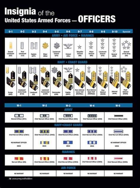 united states army officer rank insignia in use today us dod pay 6 nuts in a nutshell military monday how to keep busy