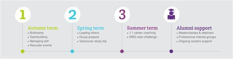 Warwick Mba Structure by Careers Time Mba Warwick Business School