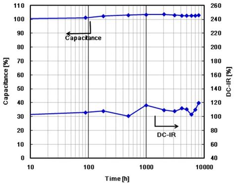 lithium ion capacitor jsr ultimo lithium ion capacitor from jsr micro 28 images ultimo lithium ion capacitor prismatic