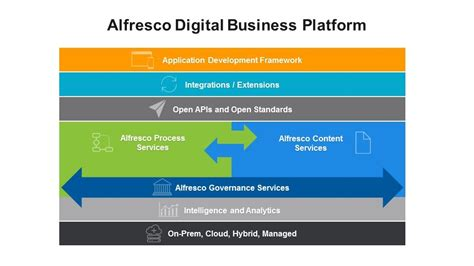 Modern Home Design Enterprise alfresco accelerates customer time to value with new