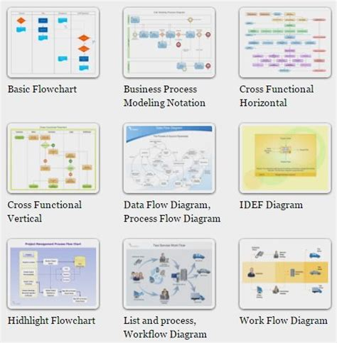 workflow mapping software the 25 best business process mapping ideas on