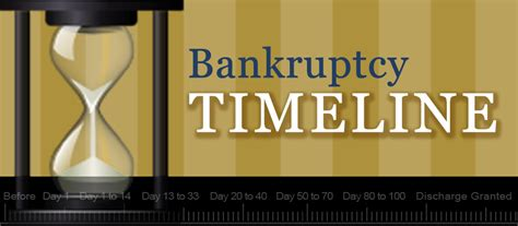Indiana Bankruptcy Records Free Essay On Bankruptcy