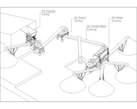 apa itu flow layout apa itu stone crusher plant jual stone crusher mesin