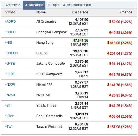 mish s global economic trend analysis china manufacturing