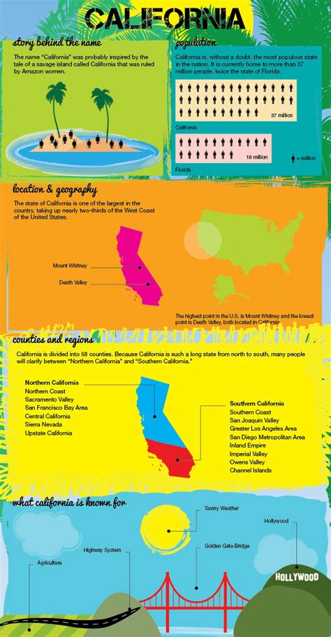 california map facts california infographic infographic on california state usa