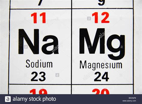 what is magnesium on the periodic table close up view of a uk high periodic table focusing
