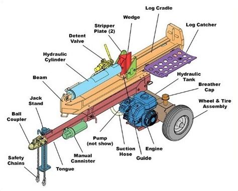 log splitter hydraulic valve diagram log splitter topics questions and answers