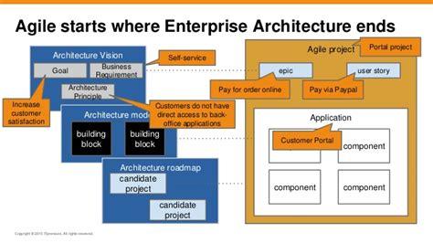 Building Enterprise Architecture by Agile Togaf And Enterprise Architecture Will They Blend