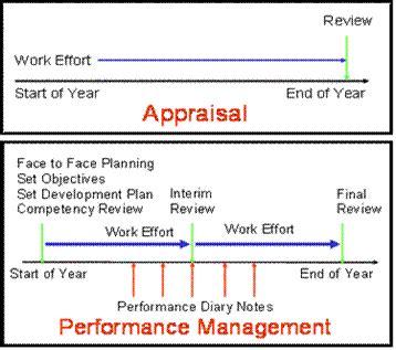 formulation of performance management system vts human