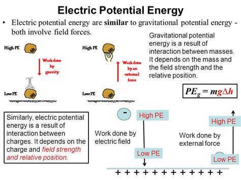 spherical capacitor potential energy potential difference and electric field energy of a spherical capacitor 28 images electric