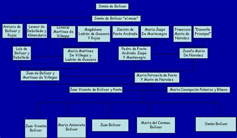 imagenes de la familia bolivar palacios cual fue el arbol genealogico de simon bolivar imagui