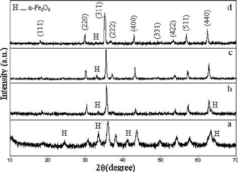 xrd pattern of nickel ferrite xrd patterns of nickel ferrite nanoparticles pvp
