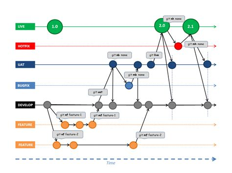 git diagram git workflow review stack overflow