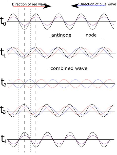energy pattern definition standing wave wikipedia