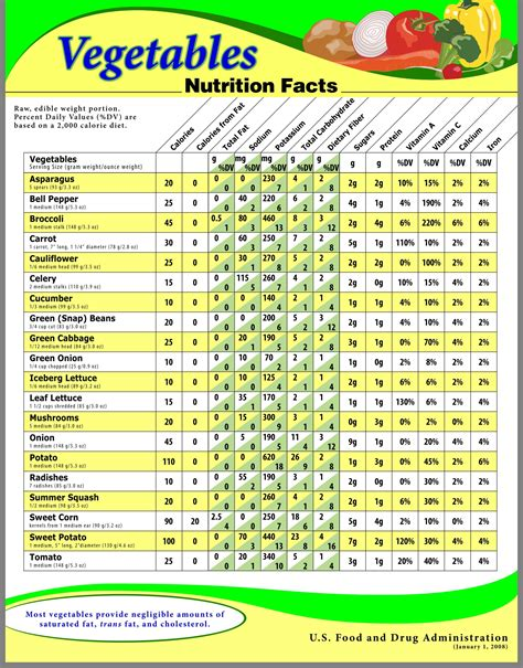 vegetables 1 cup calories vegetable carb chart vegetable chart comparing calories