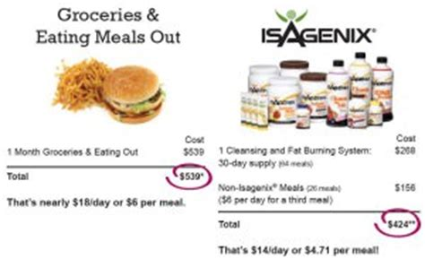 How Much Does A Detox Drink Cost by Weight Watchers Craig Or Isagenix What S The Best
