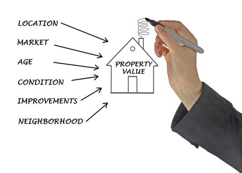 the four essentials to real property value onlineed