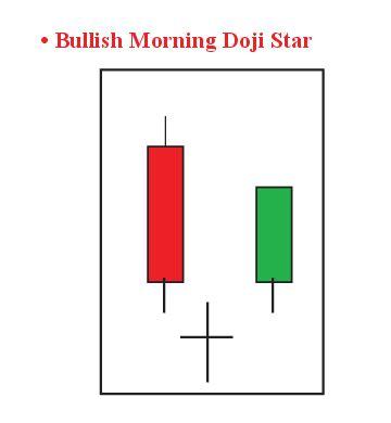 candlestick pattern ea dispelling uncertainty doji candlestick patterns appear