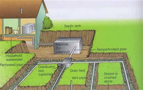 leach bed septic systems restored dennis diffley drain services