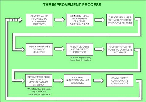 best photos of strategic planning process steps