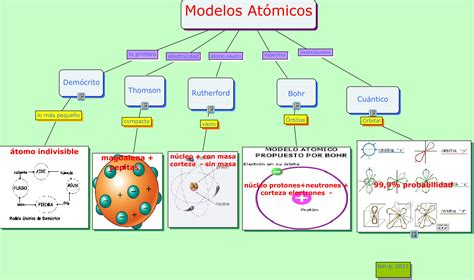 modelo atomico de democrito ihmc public cmaps 3