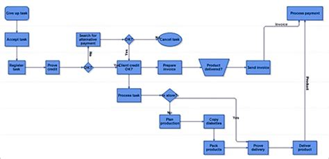 layout drawing process graph layout diagram layout algorithms