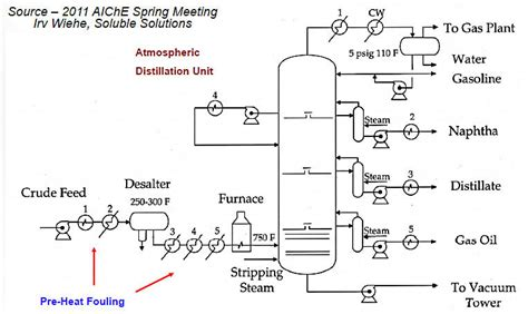 heat exchanger process flow diagram monitoring heat exchangers for fouling and energy
