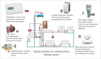 how to fix a central heating thermostat