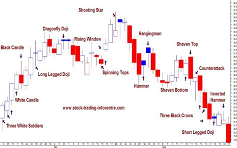 what does trading pattern mean candle wicks