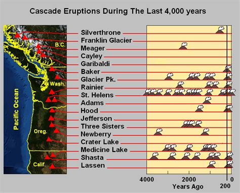 list of volcanic eruptions mount rainier mount hood and mount st helens
