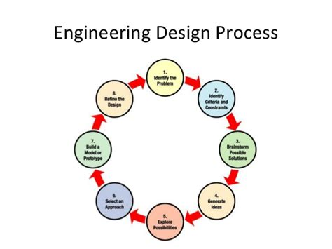 design engineer openings engineering design images reverse search