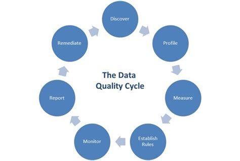 data quality template the known marketing issue that s killing your sales