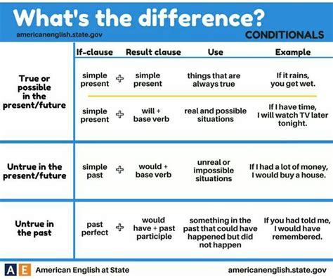 80 best conditionals images on pinterest english grammar 40 best images about efl infographics grammar on