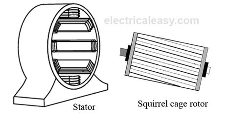 basic working principle of induction motor working principle and types of an induction motor electricaleasy