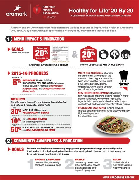the american association and aramark announce significant progress against goal to improve