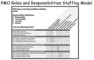staffing model template pmo staffing models bill dow s