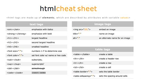 html layout tags and their meanings learn the most important html tags with this simple cheat