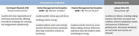 transformational leadership research paper research paper transformational leadership model in