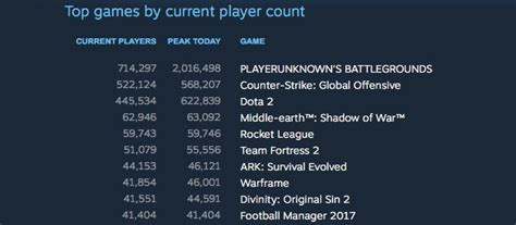 fortnite player count fortnite battle royale reaches 10m players as