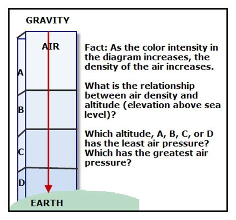 How To Find The Density Of Air In A Room by Air Pressure Vancleave S Science