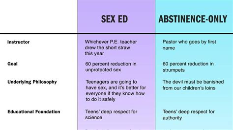Vs Only ed vs abstinence only education