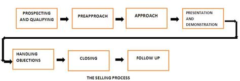 Process Mba Defin by Selling Process Definition Marketing Dictionary Mba