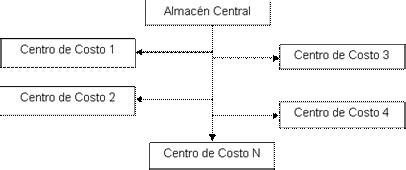 propuesta de un sistema de costo por procesos para las propuesta de un sistema de costo por procesos para las